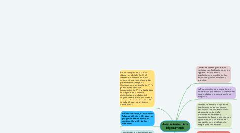 Mind Map: Antecedentes de la trigonometria