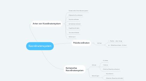 Mind Map: Koordinatensystem
