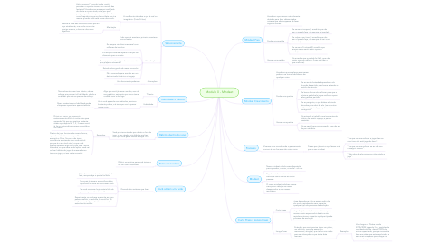 Mind Map: Modulo 0 - Mindset