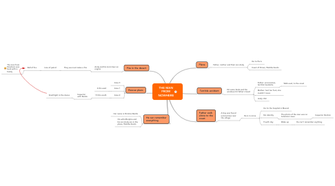 Mind Map: THE MAN FROM NOWHERE