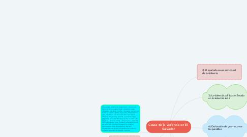 Mind Map: Causa de la violencia en El  Salvador