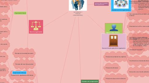 Mind Map: INTRODUCCION A LA  PSICOLOGIA FORENSE