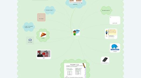 Mind Map: Articles A/AN