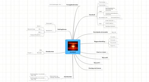 Mind Map: Atomfysik