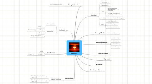 Mind Map: Atomfysik