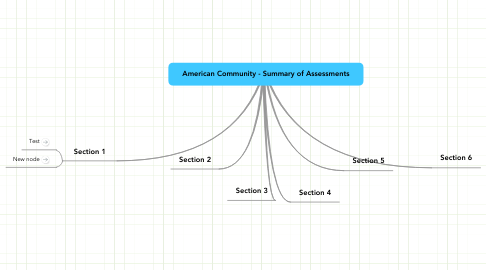 Mind Map: American Community - Summary of Assessments