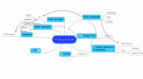 Mind Map: Blog & Book