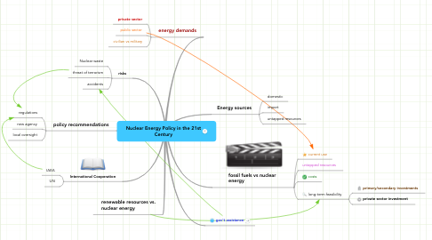 Mind Map: Nuclear Energy Policy in the 21st Century