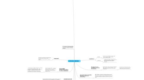 Mind Map: LA POLITICA AMBIENTAL