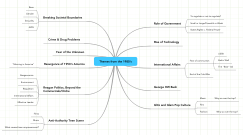 Mind Map: Themes from the 1980's