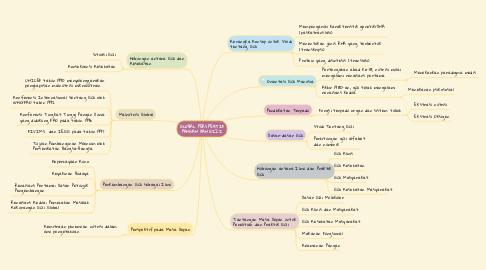 Mind Map: GLOBAL PERSPEKTIF PANGAN DAN GIZI
