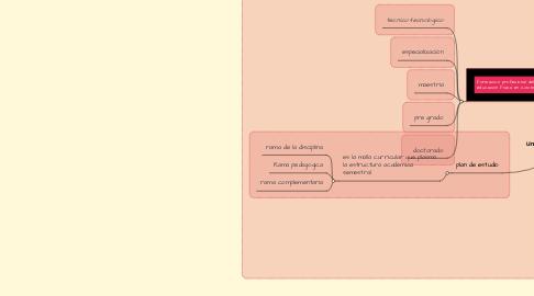 Mind Map: Una mirada a la educacion fisica en colombia