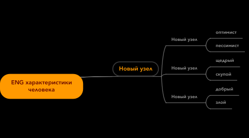 Mind Map: ENG характеристики