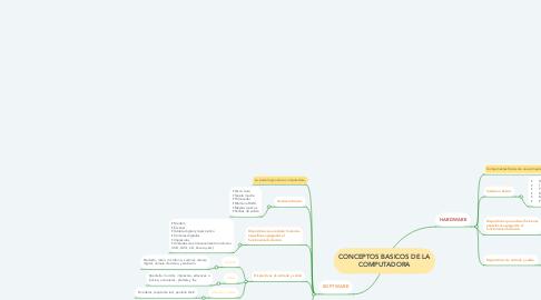 Mind Map: CONCEPTOS BASICOS DE LA COMPUTADORA