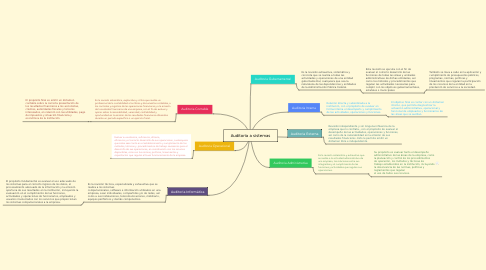 Mind Map: Auditoria a sistemas