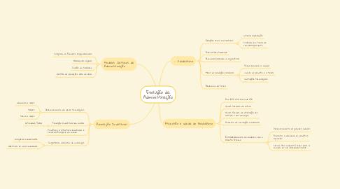 Mind Map: Evolução da Administração