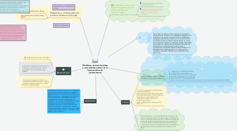 Mind Map: Pluralismo, nuevos derechos y movimientos críticos en la teoría jurídica de Latinoamérica