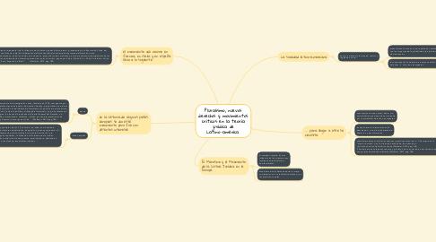 Mind Map: Pluralismo, nuevos derechos y movimientos críticos en la teoría jurídica de Latino-américa.