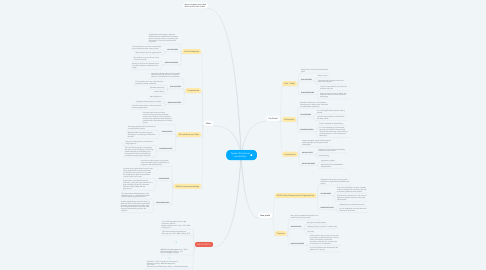 Mind Map: Types of business ownerships