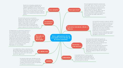 Mind Map: Usos y aplicaciones de las principales herramientas de la macro economía.