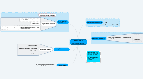 Mind Map: PARAMETROS DE MADURACION PARA LA ESTIMACION DENTAL