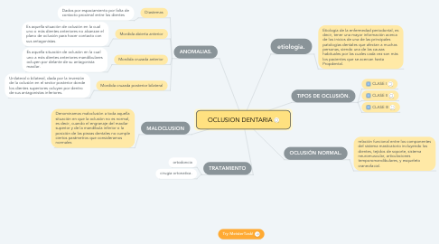 Mind Map: OCLUSION DENTARIA