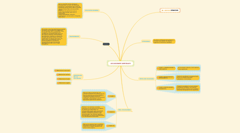 Mind Map: OCLUSIONES DENTALES