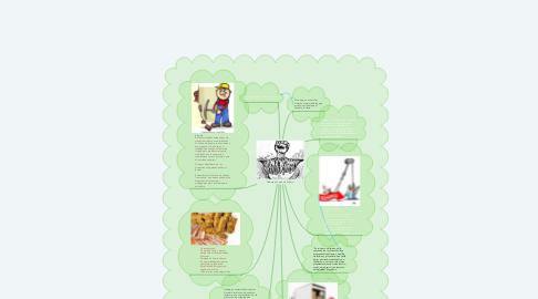Mind Map: Trabajo y Fuerza de Trabajo