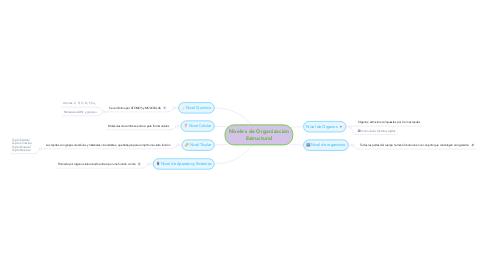 Mind Map: Niveles de Organización Estructural