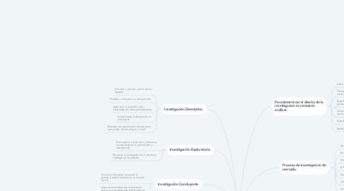 Mind Map: Diseño De Investigación De Mercado