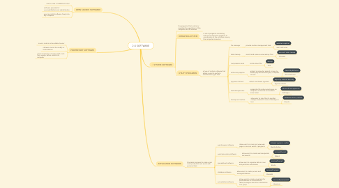 Mind Map: 2.6 SOFTWARE