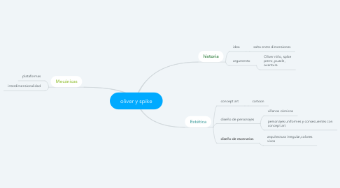 Mind Map: oliver y spike