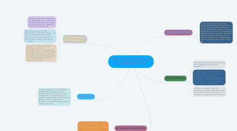 Mind Map: EVOLUCION HISTORICA DE LA ADMINISTRACION