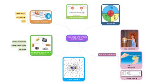 Mind Map: NOCIONES BÁSICAS DE ELECTRICIDAD