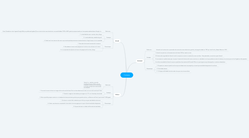 Mind Map: Correos