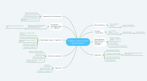 """Mind Map: """"Origen y evolución de la administración"""""""