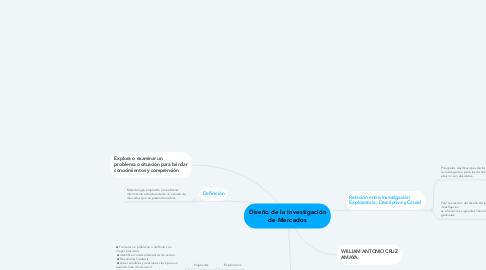 Mind Map: Diseño de la Investigación de Mercados