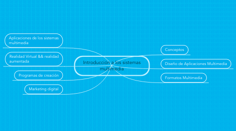 Mind Map: Introducción a los sistemas multimedia