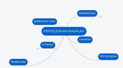 Mind Map: PENYELESAIAN MASALAH