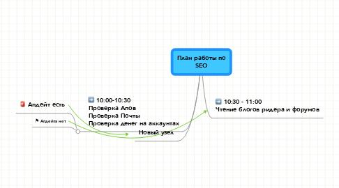Mind Map: План работы по SEO