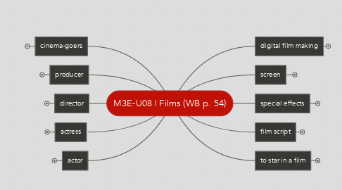 Mind Map: M3E-U08 | Films (WB p. 54)