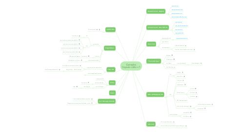Mind Map: Exemples Capsule vidéo = ?