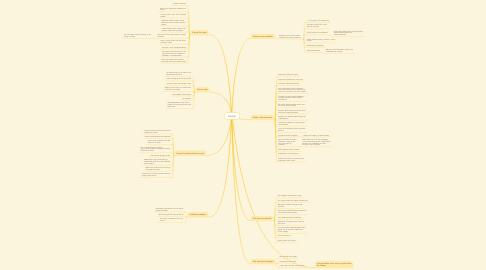 Mind Map: Energi