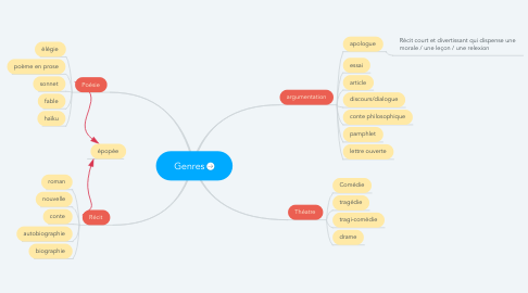 Mind Map: Genres