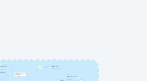 Mind Map: Historia de la modificación de la conducta
