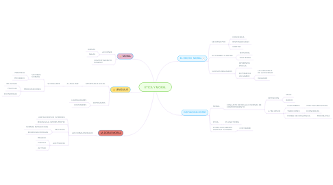 Mind Map: ETICA Y MORAL