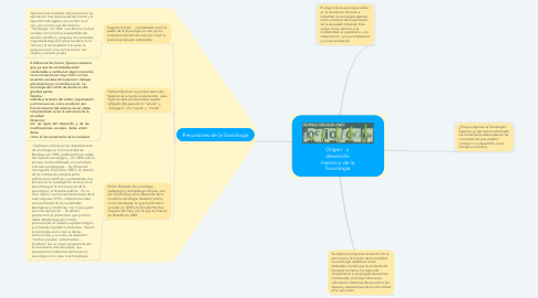 Mind Map: Origen   y  desarrollo histórico de la Sociología