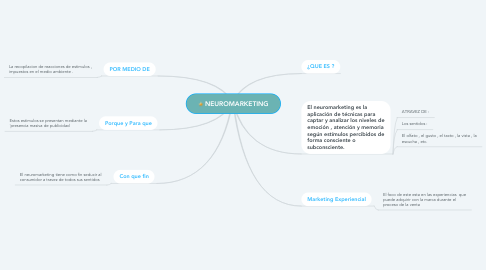 Mind Map: NEUROMARKETING
