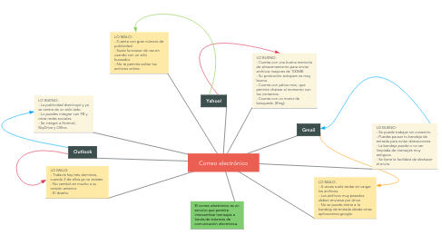 Mind Map: Correo electrónico