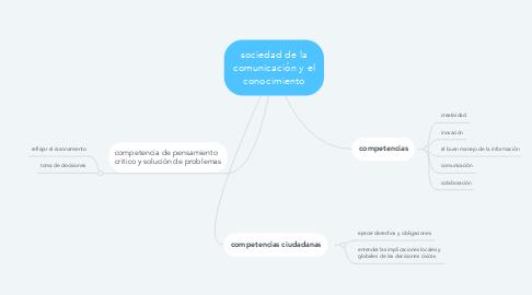 Mind Map: sociedad de la comunicación y el conocimiento